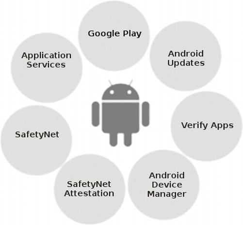 Malware Analysis and Detection on Android: The Big Challenge