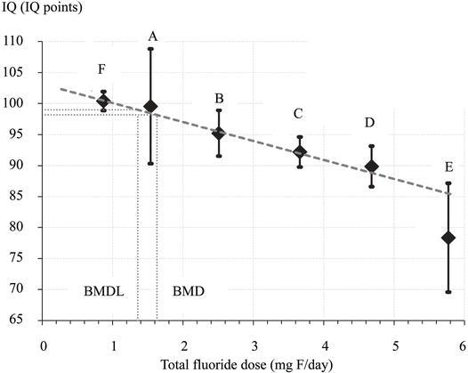 Higher Levels Of Urinary Fluoride >> Developmental Neurotoxicity Of Fluoride A Quantitative Risk