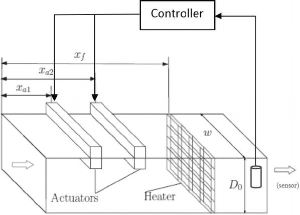adaptive nonlinear regulation control of thermoacoustic