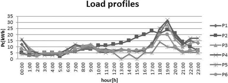 Electricity Consumption and Generation Forecasting with