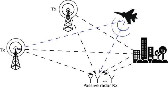 sliding window technique in radar