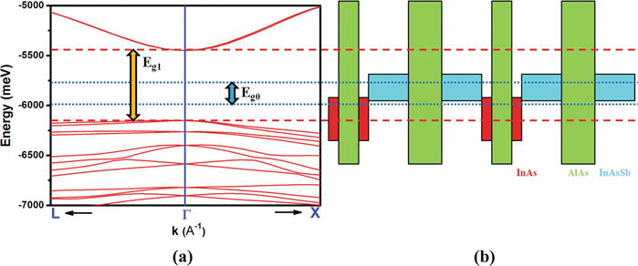 Design and Development of Two-Dimensional Strained Layer
