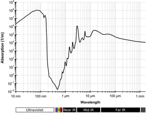 A Review: Remote Sensing Sensors | IntechOpen