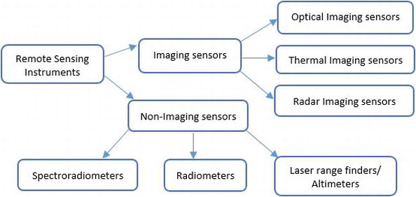 A Review: Remote Sensing Sensors | IntechOpen