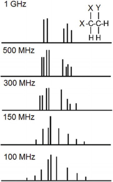 table h nmr chart