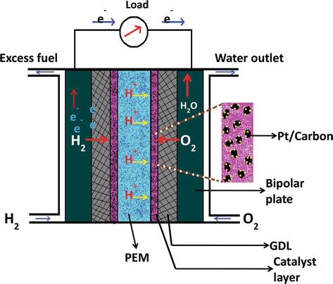 Advanced Supporting Materials for Polymer Electrolyte Membrane Fuel