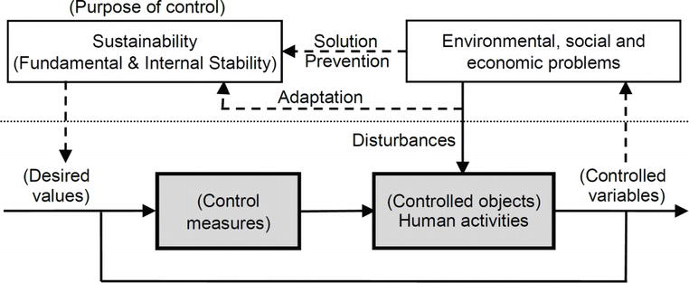 Basic Schemes: Preparations for Applying Control Science to