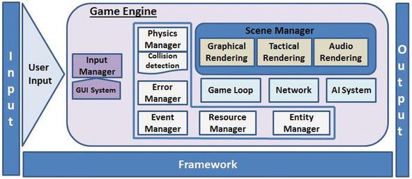 Game Engine Solutions   IntechOpen