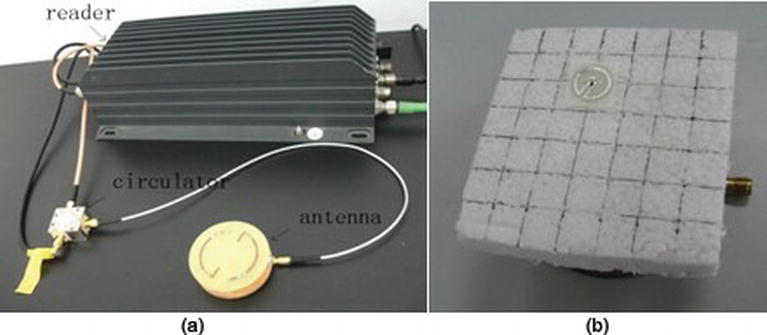 Near-Field Antenna of RFID System | IntechOpen
