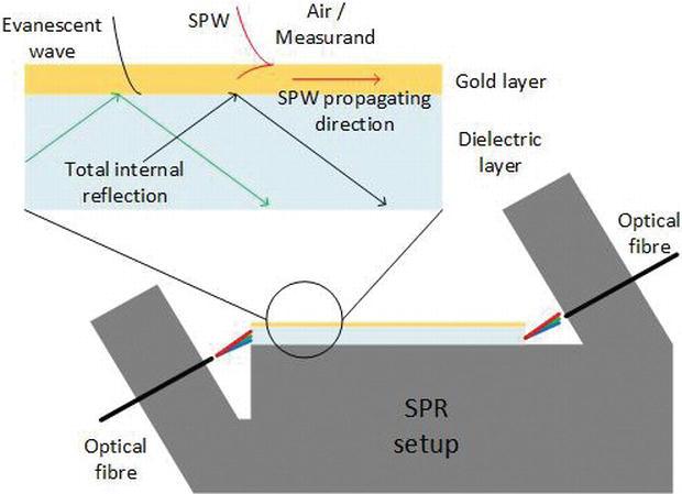 Plastic Optical Fibre Sensor System Design Using the Field