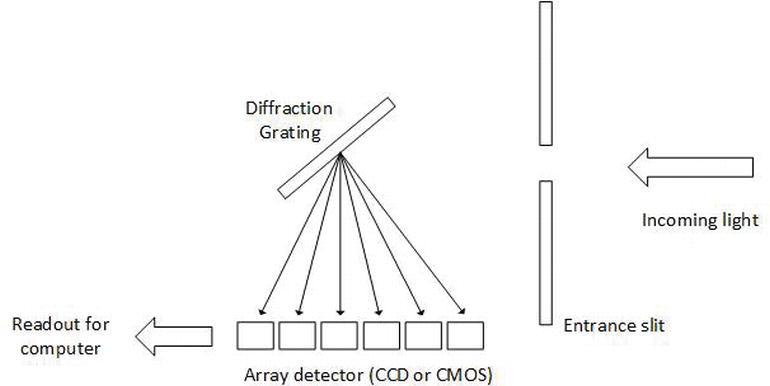 plastic optical fibre sensor system design using the field programmable gate array