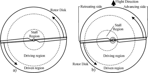 Helicopter Flight Physics   IntechOpen