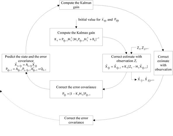 Application of Kalman Filtering in Dynamic Prediction for
