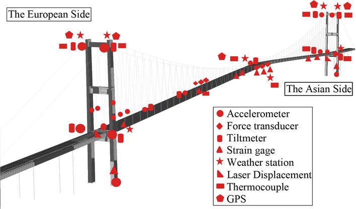 Structural Identification (St-Id) Concept for Performance Prediction