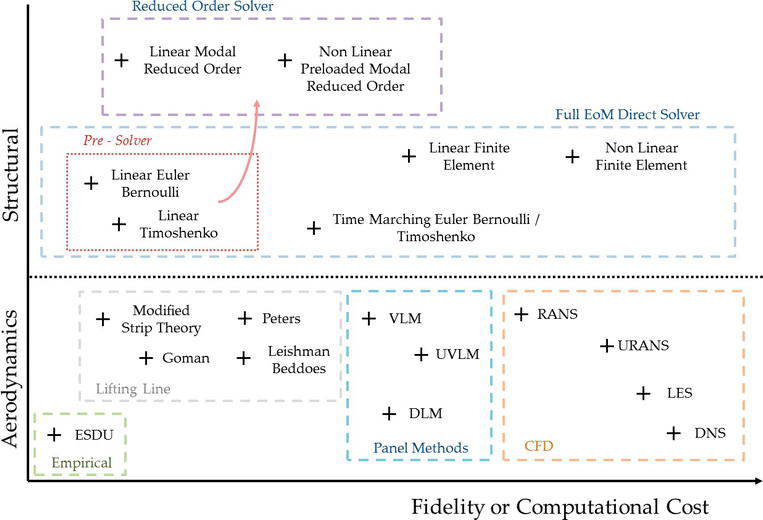 Flight Dynamic Modelling and Simulation of Large Flexible Aircraft
