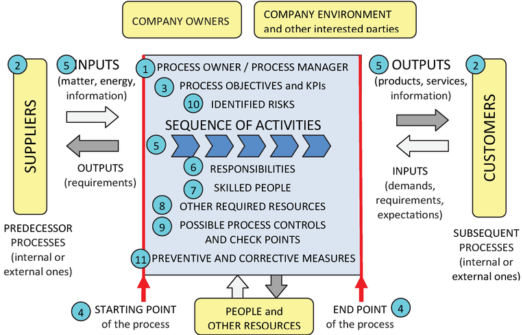 Use of IT in ISO 9001 Systems for Better Process Management ...
