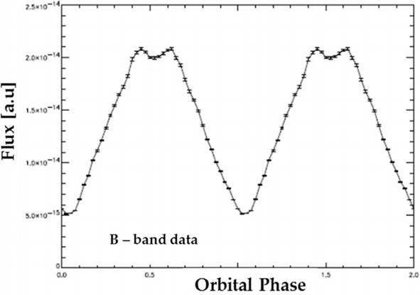 Photon Counting for Studying Faint Astronomical Variable Signals in