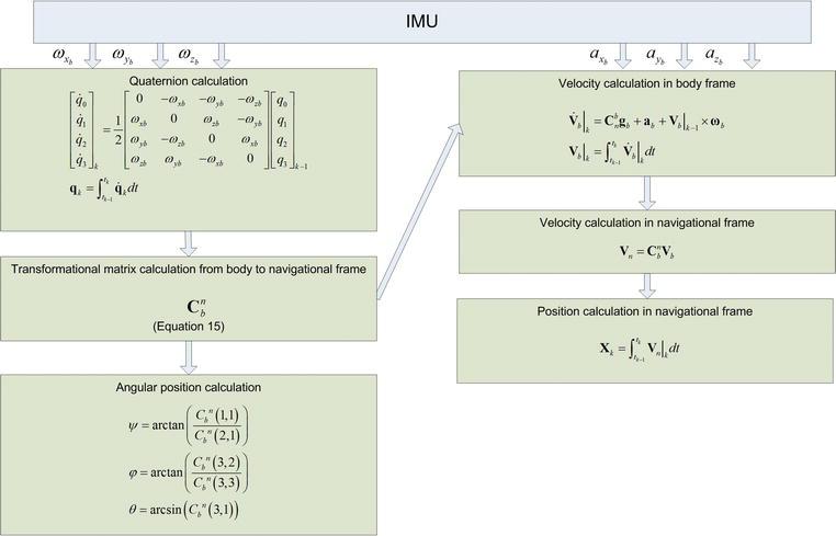 Code Optimization for Strapdown Inertial Navigation System Algorithm