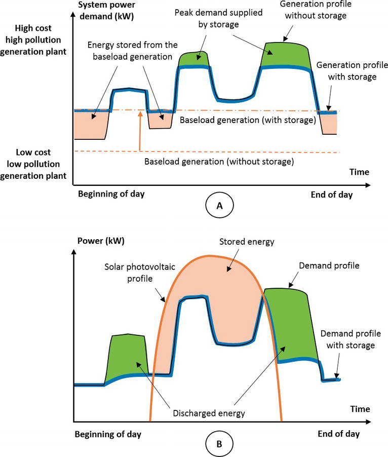 Optimal Design And Operation Management Of Battery Based