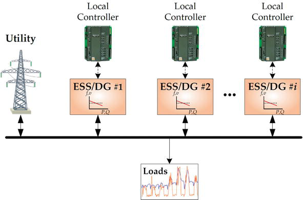 Optimal Design and Operation Management of Battery-Based Energy