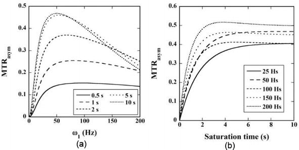 Basics of Chemical Exchange Saturation Transfer (CEST