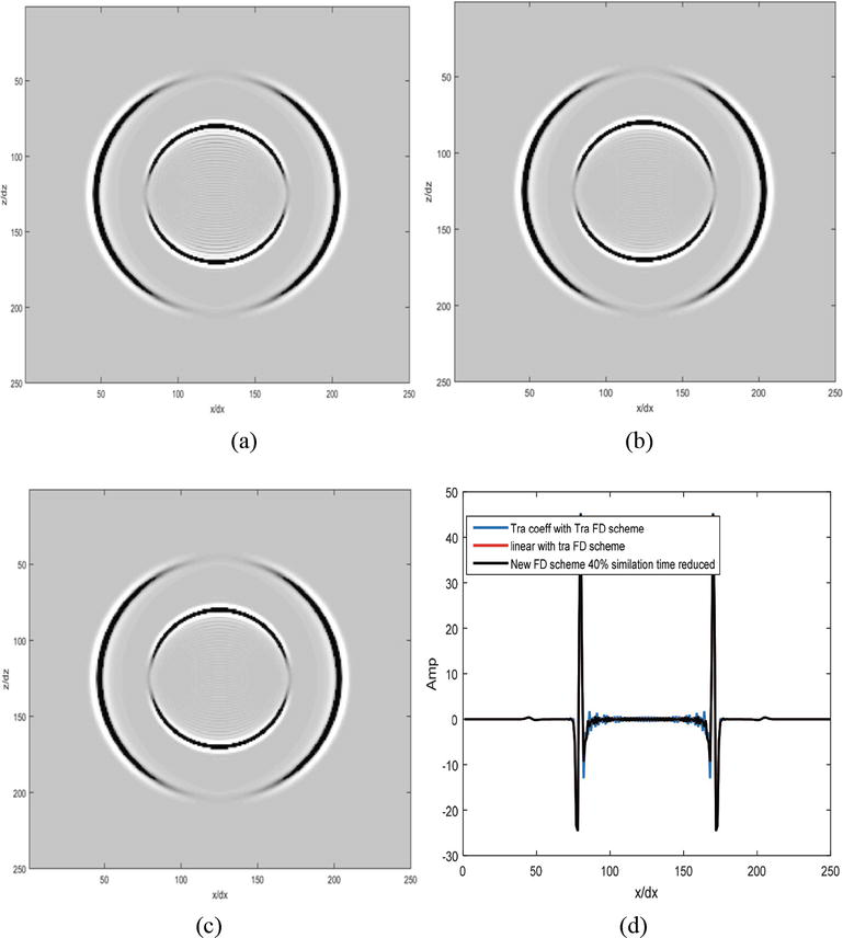 Optimized Finite Difference Methods for Seismic Acoustic Wave