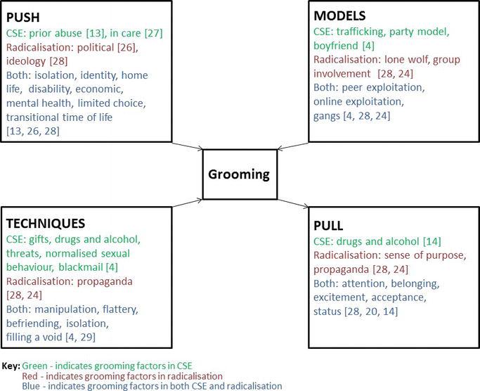 Children and Young People's Vulnerabilities to Grooming | IntechOpen