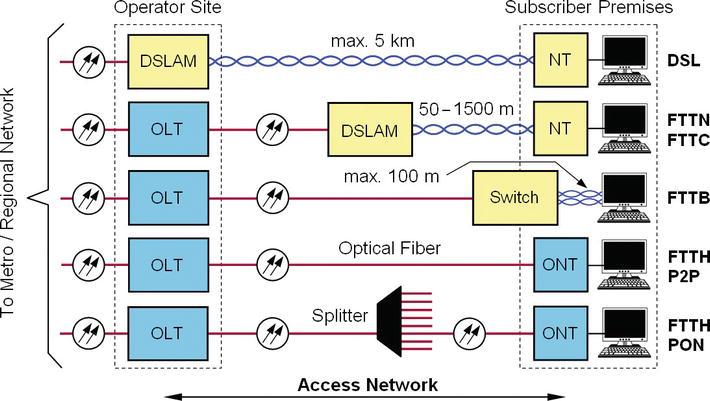 Fttx Access Networks Technical Developments And Standardization Intechopen
