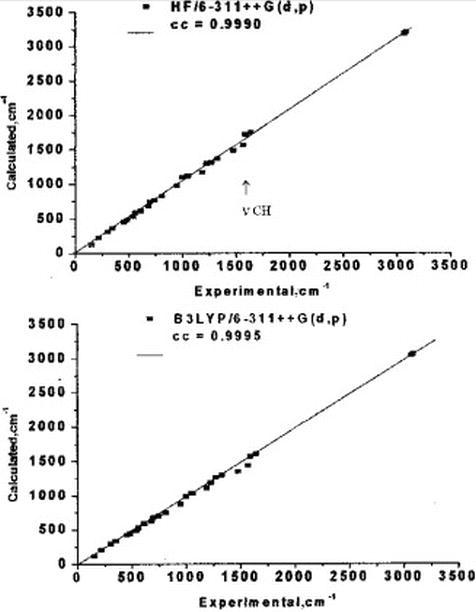 Spectral Calculations with DFT | IntechOpen