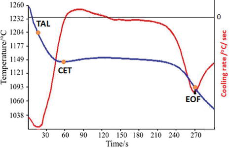 Thermal Analysis of Ductile Iron Casting | IntechOpen
