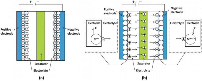Recent Progress on Electrochemical Capacitors Based on