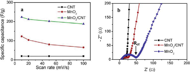 Recent Progress on Electrochemical Capacitors Based on Carbon