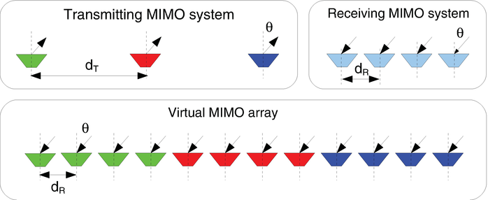 Waveform Design for MIMO Radar and SAR Application | IntechOpen
