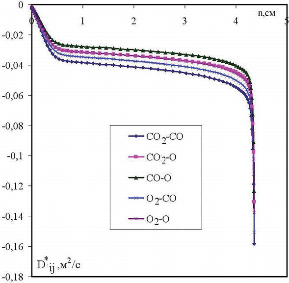 Numerical Modeling of Hypersonic Aerodynamics and Heat