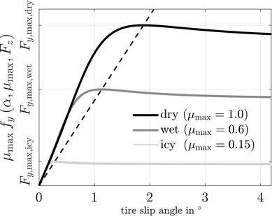 Unscented Kalman Filter for State and Parameter Estimation in ...
