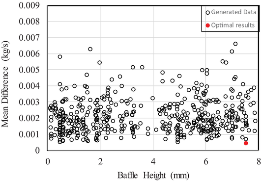 Optimization Design by Coupling Computational Fluid Dynamics