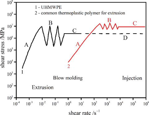 Extrusion Processing of Ultra-High Molecular Weight
