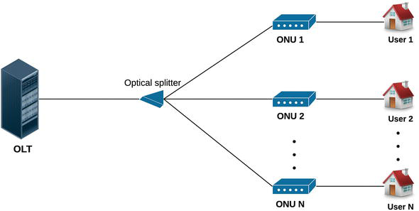 An Integrated SDN-Based Architecture for Passive Optical