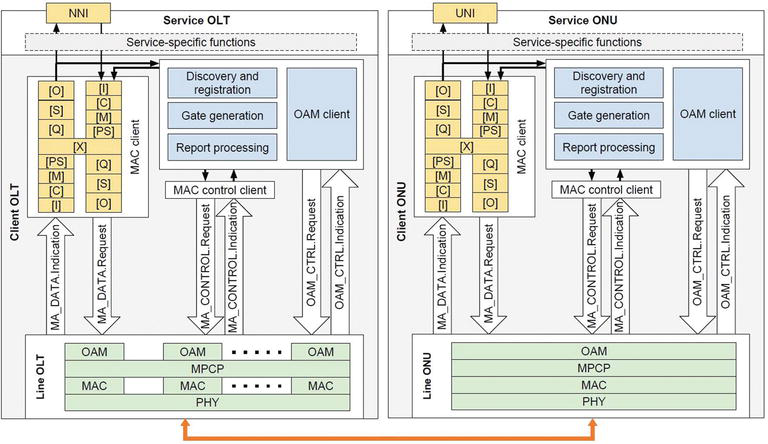 An Integrated SDN-Based Architecture for Passive Optical Networks