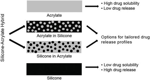 Silicone Adhesives in Medical Applications | IntechOpen