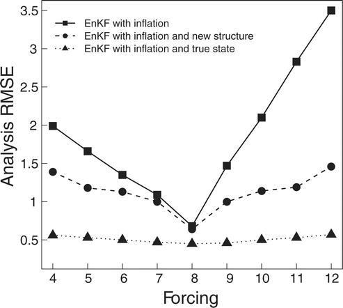 The Error Covariance Matrix Inflation in Ensemble Kalman
