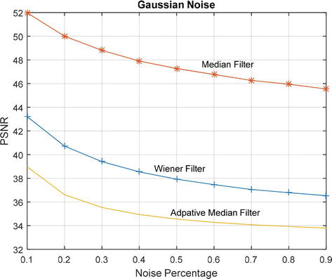 MRI Medical Image Denoising by Fundamental Filters | IntechOpen
