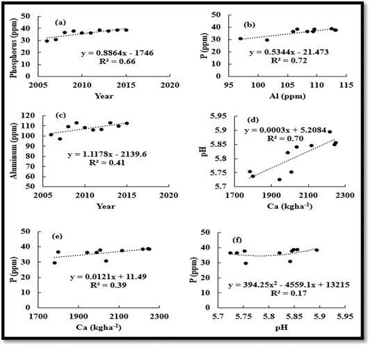 Improving Nitrogen and Phosphorus Efficiency for Optimal