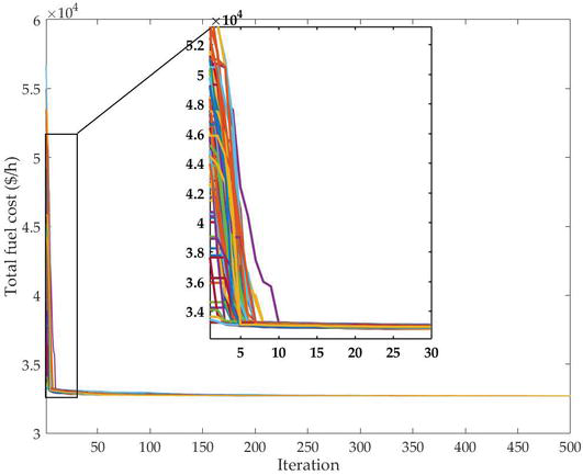 Particle Swarm Optimization Solution for Power System