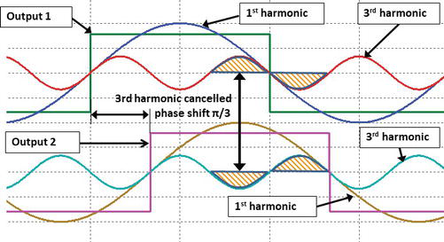 Sequential Selective Harmonic Elimination and Outphasing Amplitude ...