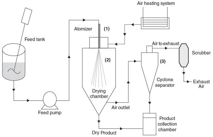 Spray Drying: An Overview | IntechOpen