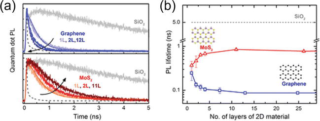 Role of Graphene in Photocatalytic Solar Fuel Generation