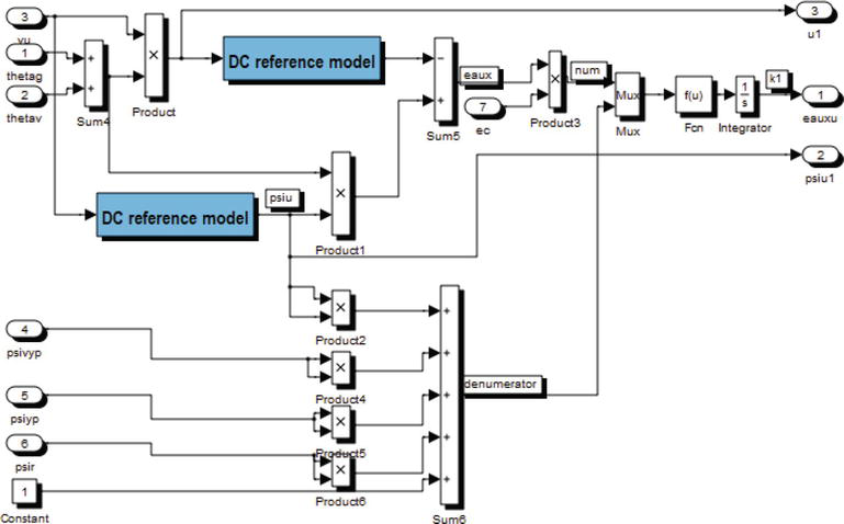 Matlab-Simulink-Based Compound Model Reference Adaptive Control for