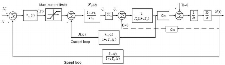 Matlab-Simulink-Based Compound Model Reference Adaptive