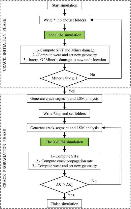 Fretting: Review on the Numerical Simulation and Modeling of Wear